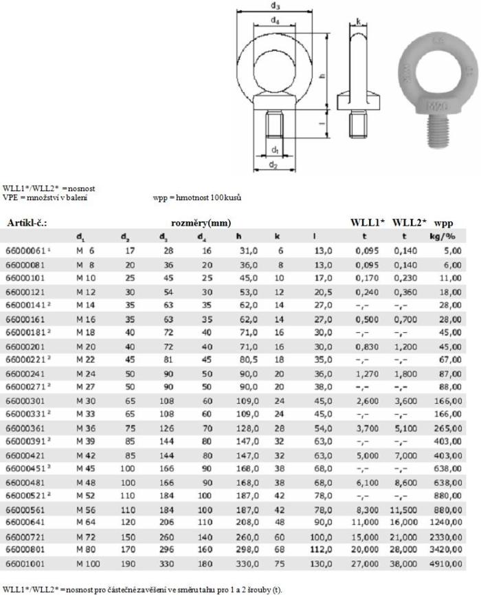 Šroub s okem DIN 580 - tabulka rozměrů