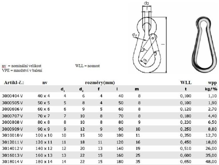 Hasičská karabina, forma C, tabulka rozměrů