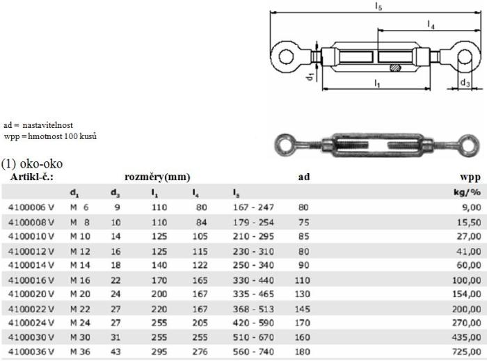 Napínáky DIN 1480 oko - oko, tabulka rozměrů