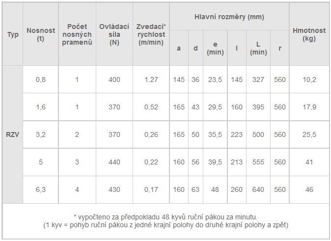 Řehtačkový zvedák RZV, tabulka parametrů