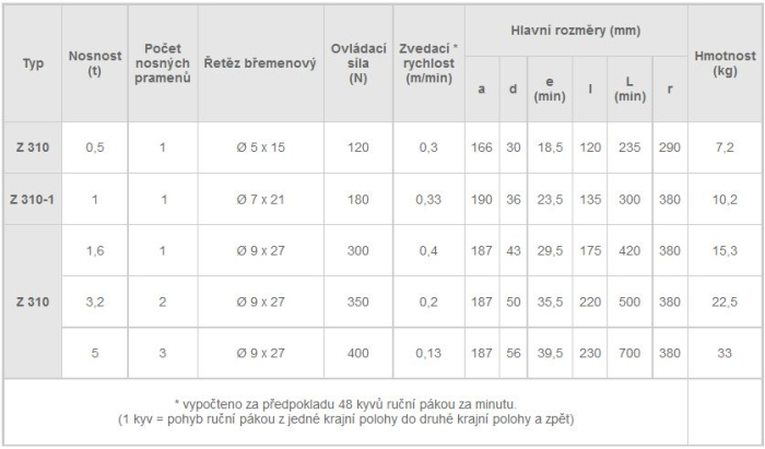 Řehtačkový zvedák Z310, tabulka rozměrů