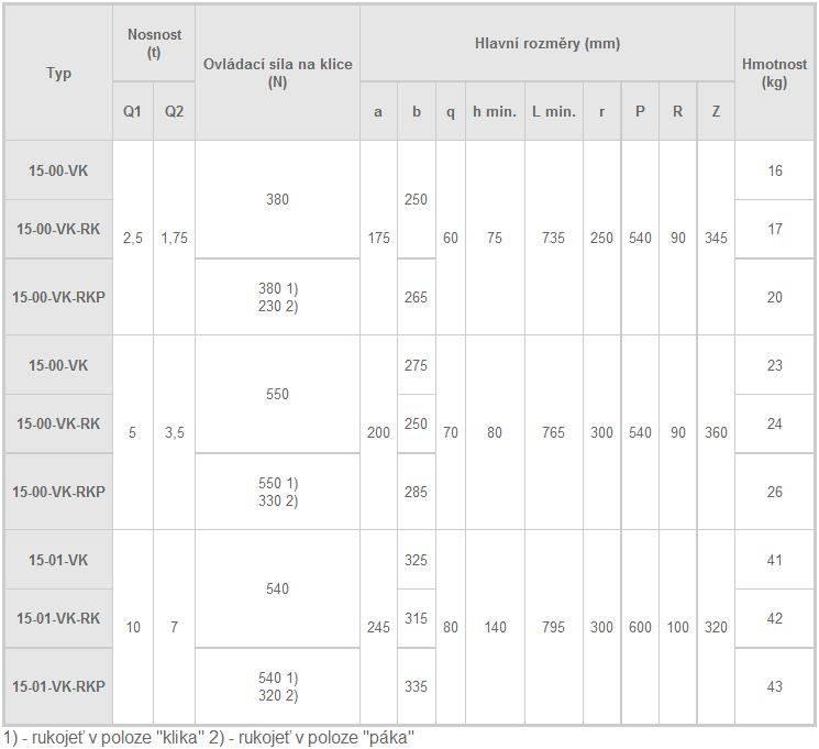 Hřebenový zvedák s představitelnou opěrou- tabulka parametrů