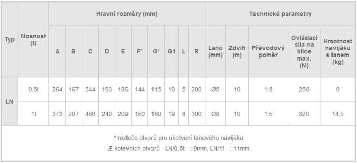 Lanový naviják LN, tabulka parametrů