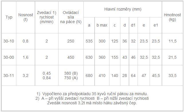 Lanový zvedák, tabulka rozměrů