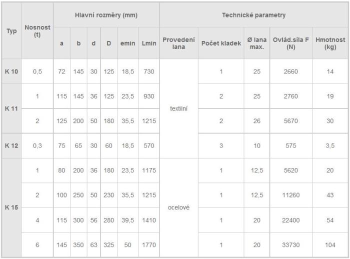 Obecný kladkostroj, tabulka parametrů
