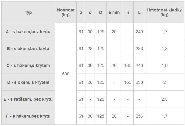 Zednické kladky - tabulka rozměrů