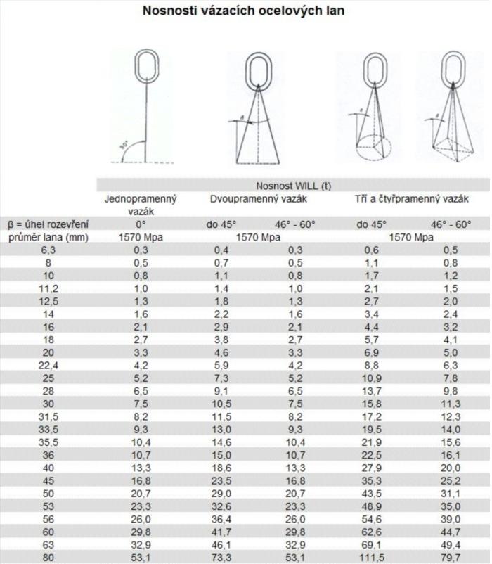 Nosnosti ocelových vázacích lan